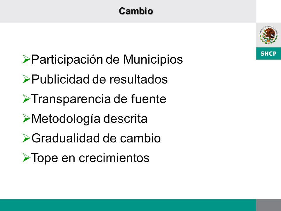 Participación de Municipios Publicidad de resultados
