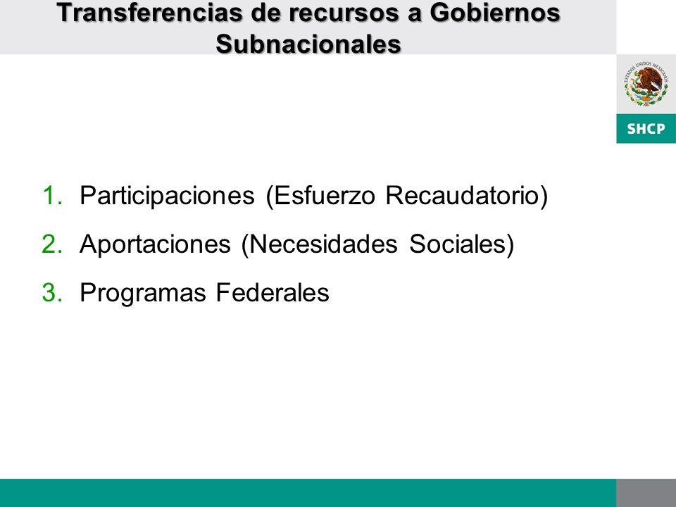 Transferencias de recursos a Gobiernos Subnacionales