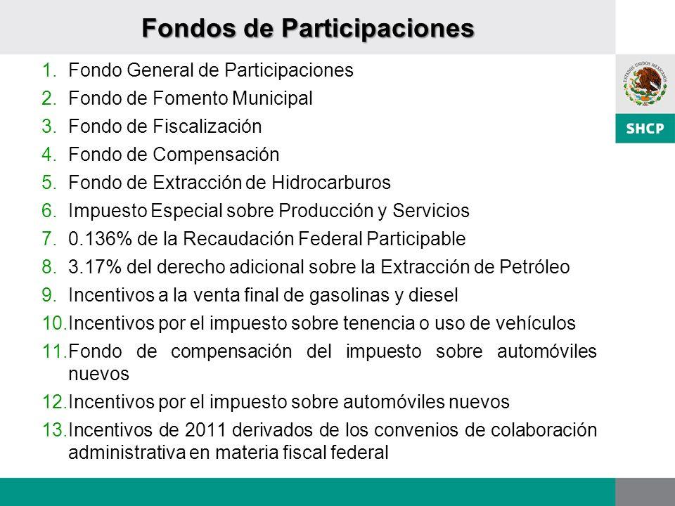 Fondos de Participaciones