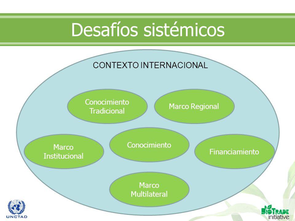 Desafíos sistémicos CONTEXTO INTERNACIONAL Conocimiento Tradicional