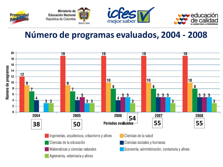 Número de programas evaluados, 2004 - 2008