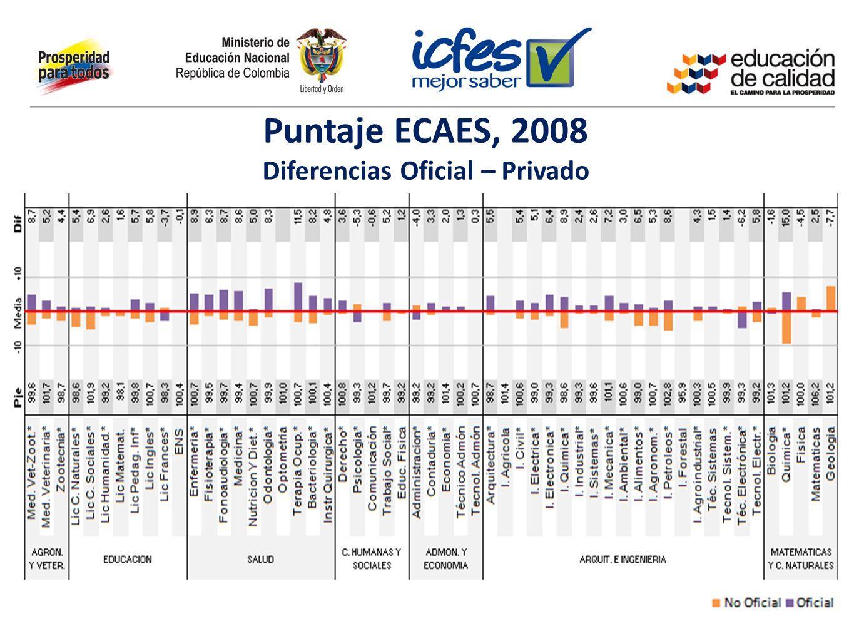 Puntaje ECAES, 2008 Diferencias Oficial – Privado