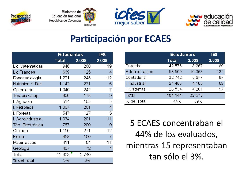 Participación por ECAES
