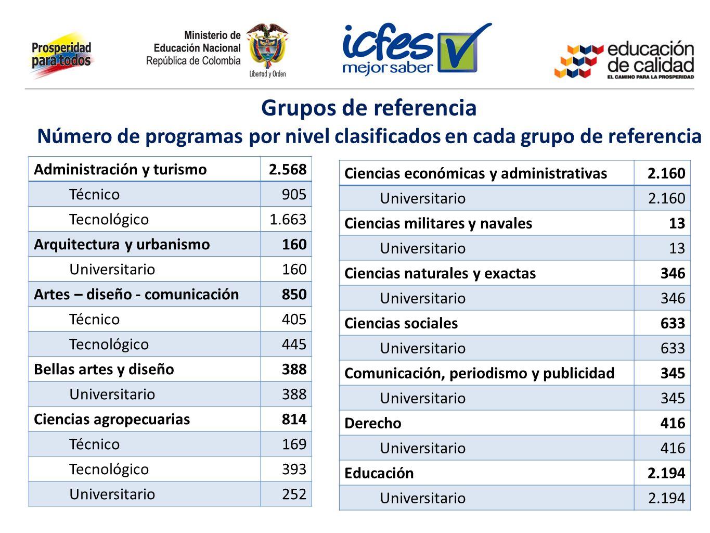 Número de programas por nivel clasificados en cada grupo de referencia