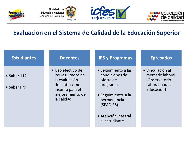 Evaluación en el Sistema de Calidad de la Educación Superior