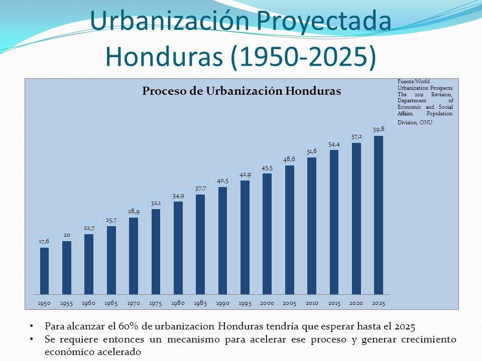 Urbanización Proyectada Honduras (1950-2025)