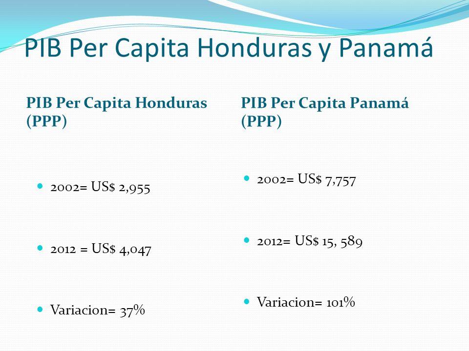 PIB Per Capita Honduras y Panamá