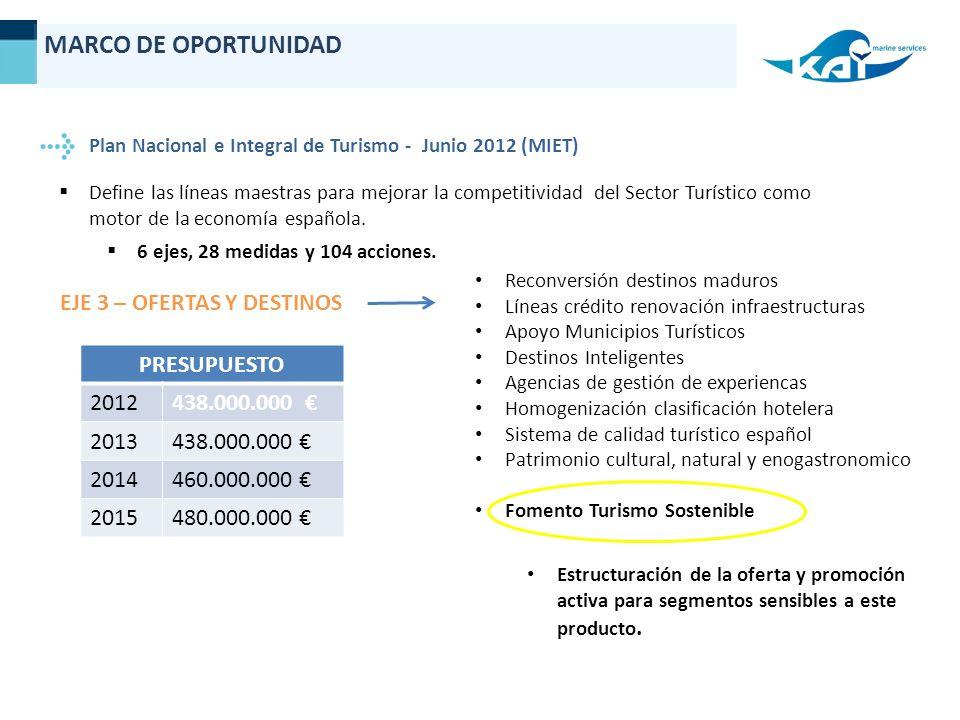 MARCO DE OPORTUNIDAD EJE 3 – OFERTAS Y DESTINOS PRESUPUESTO 2012