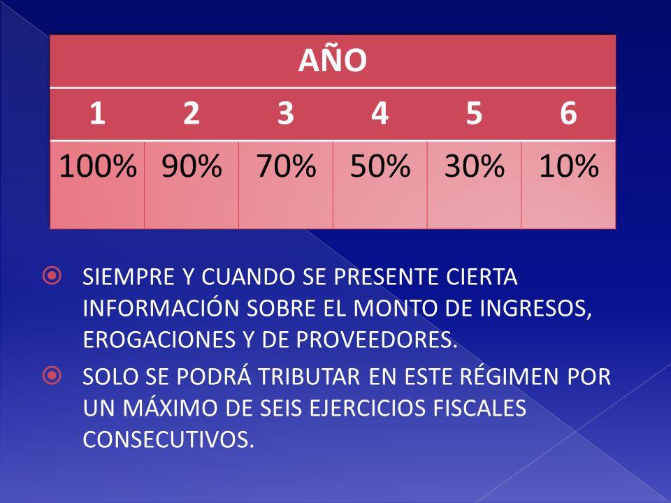 AÑO 1. 2. 3. 4. 5. 6. 100% 90% 70% 50% 30% 10%