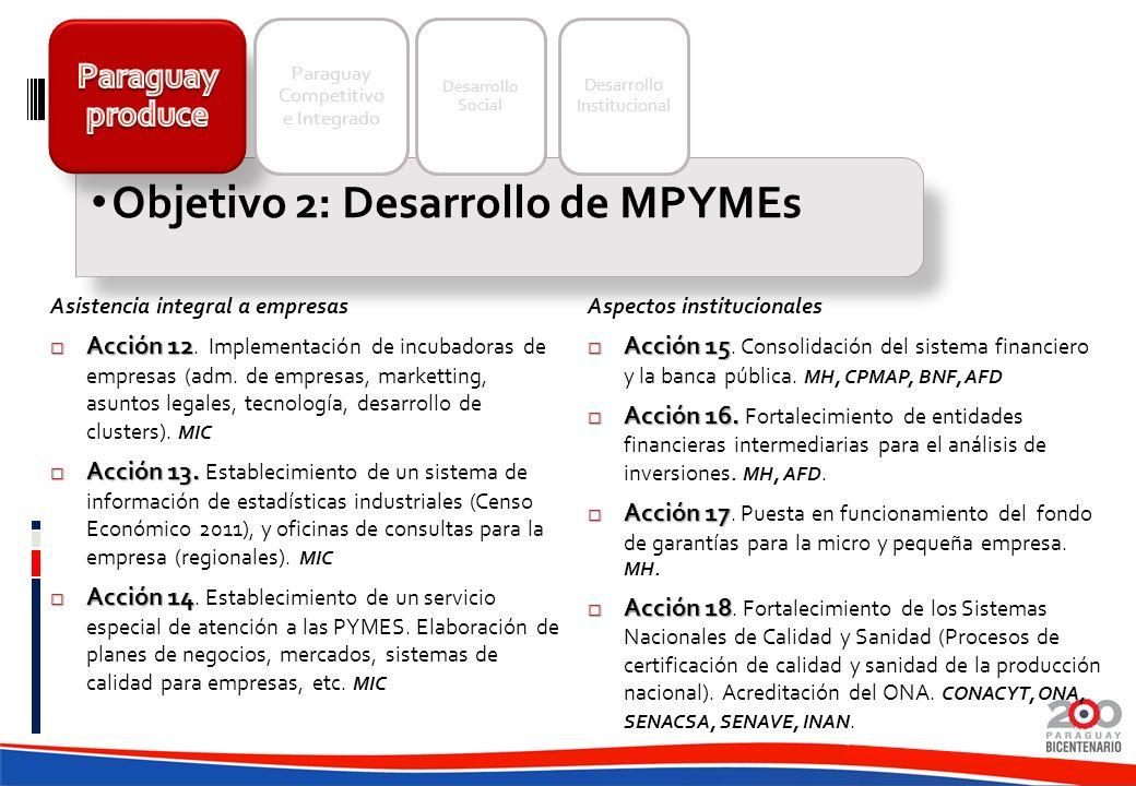 Objetivo 2: Desarrollo de MPYMEs