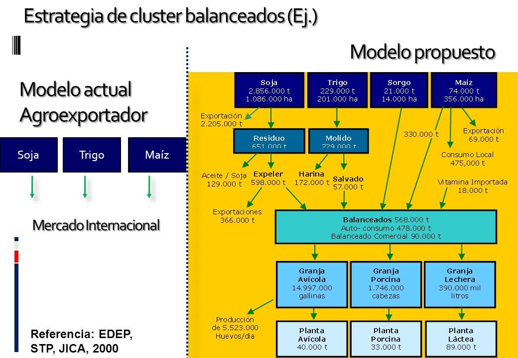 Estrategia de cluster balanceados (Ej.)