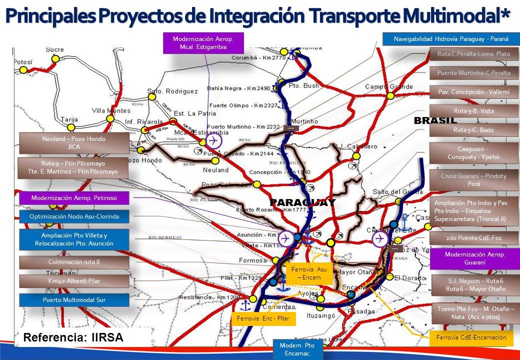 Principales Proyectos de Integración Transporte Multimodal*