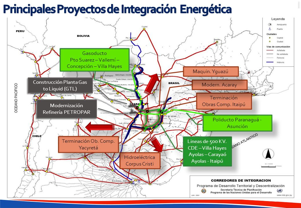 Principales Proyectos de Integración Energética