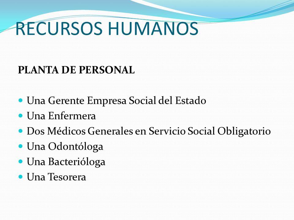 RECURSOS HUMANOS PLANTA DE PERSONAL