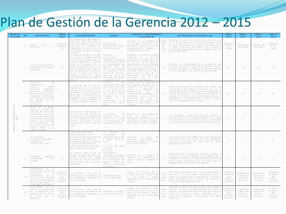 Plan de Gestión de la Gerencia 2012 – 2015