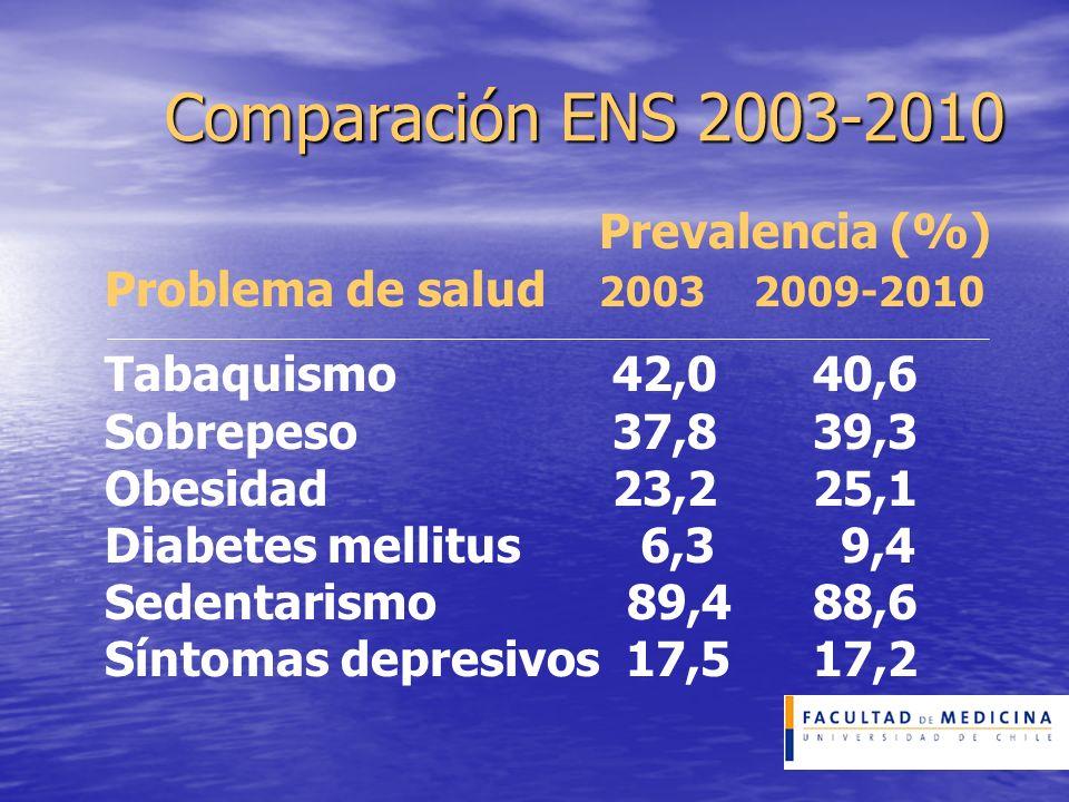 Comparación ENS 2003-2010