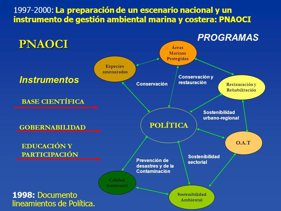 PNAOCI PROGRAMAS Instrumentos