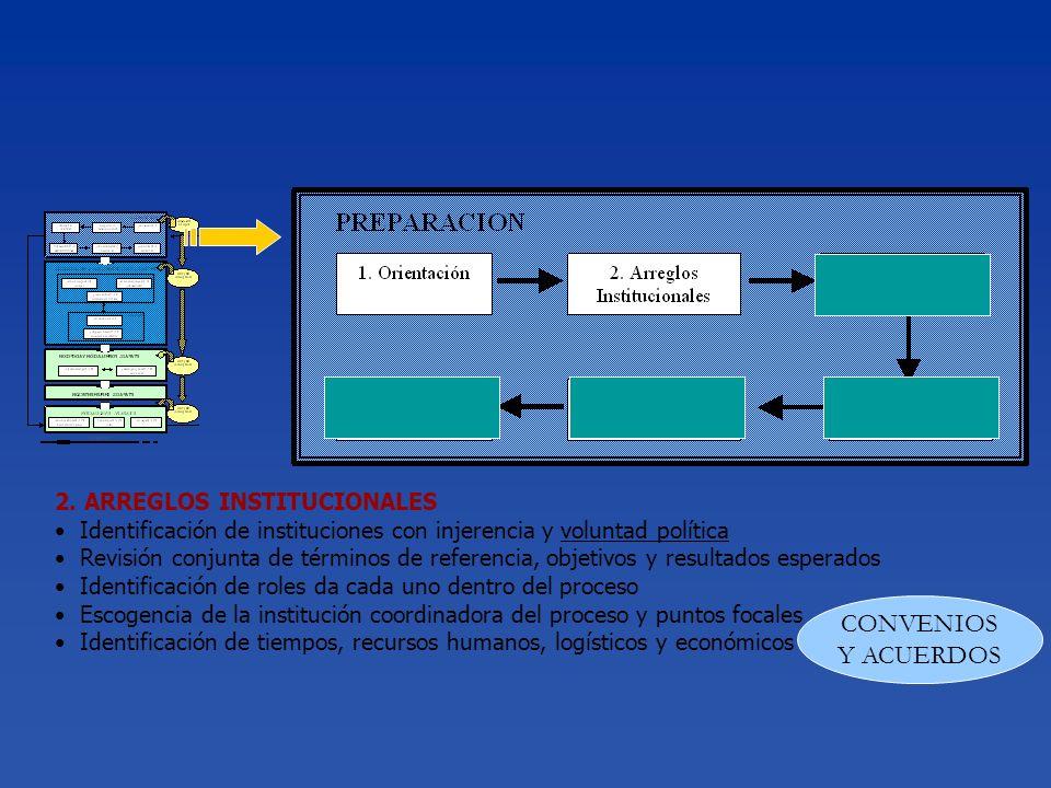 CONVENIOS Y ACUERDOS 2. ARREGLOS INSTITUCIONALES