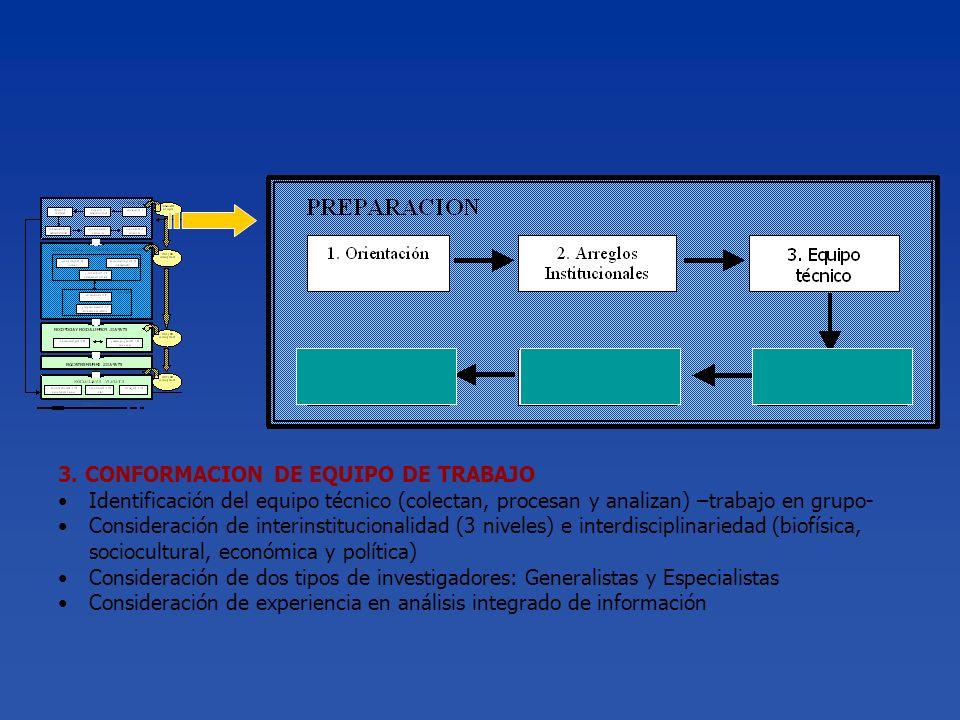 3. CONFORMACION DE EQUIPO DE TRABAJO