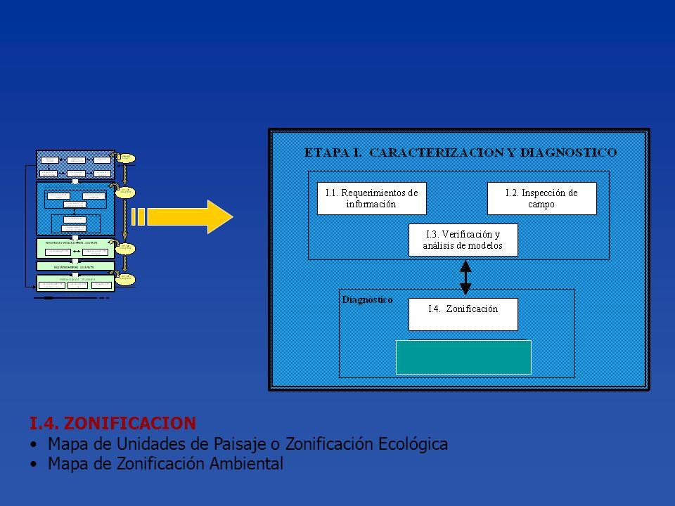 I.4. ZONIFICACION Mapa de Unidades de Paisaje o Zonificación Ecológica.