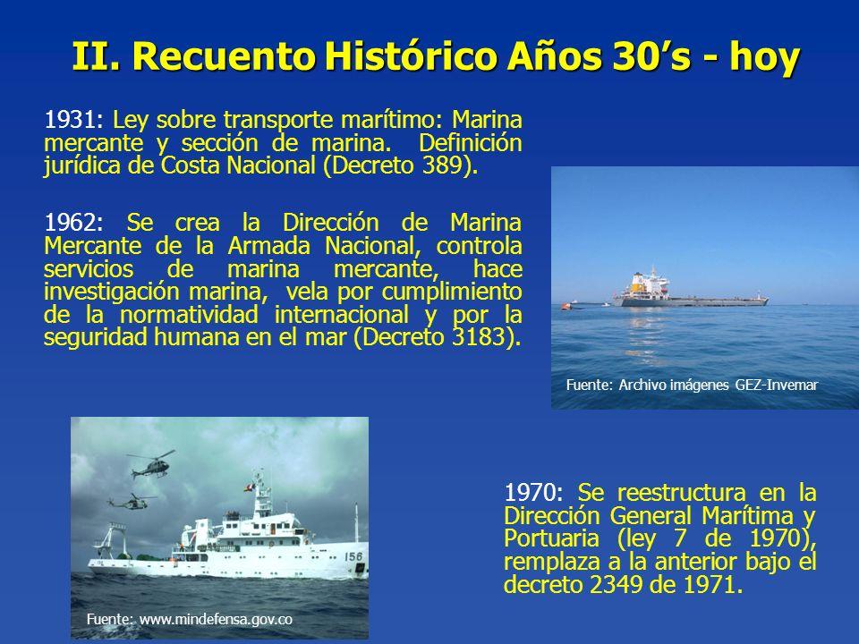 II. Recuento Histórico Años 30's - hoy