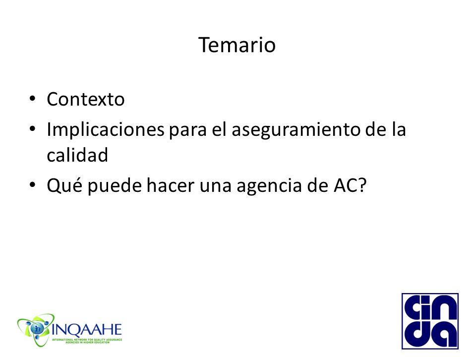Temario Contexto Implicaciones para el aseguramiento de la calidad