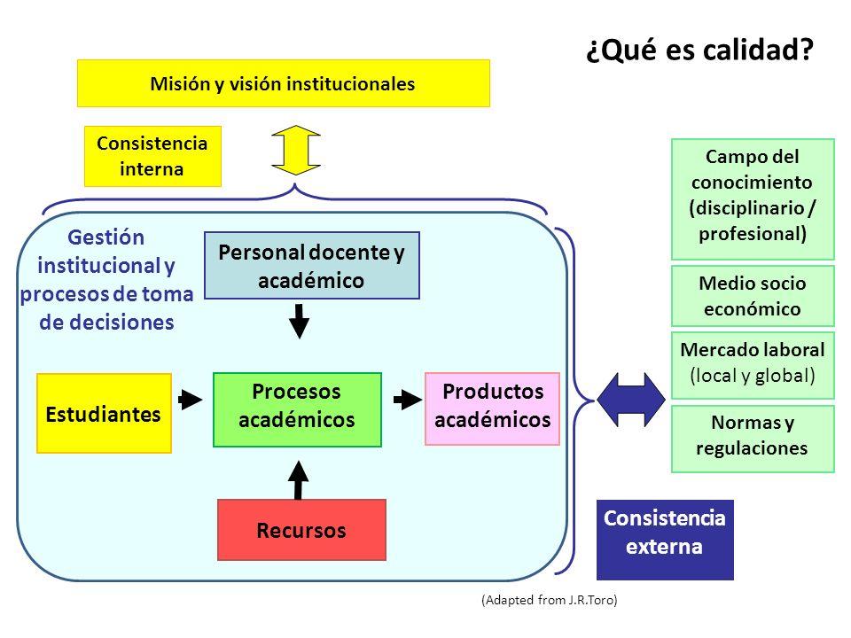 ¿Qué es calidad Misión y visión institucionales. Consistencia interna. Campo del conocimiento (disciplinario / profesional)