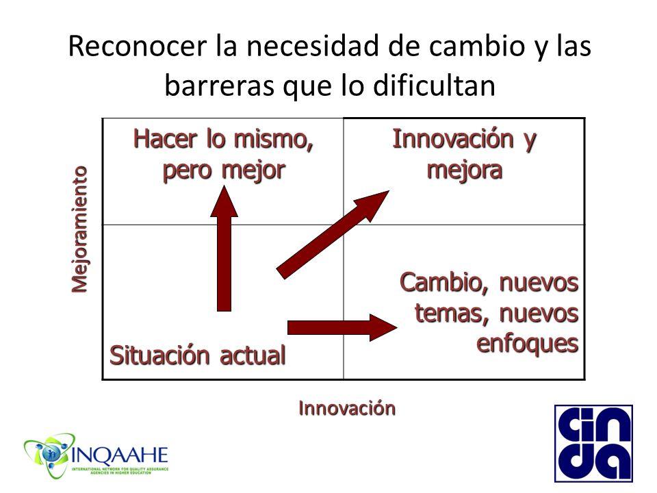Reconocer la necesidad de cambio y las barreras que lo dificultan