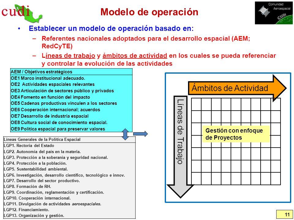 Modelo de operación Ámbitos de Actividad Líneas de Trabajo