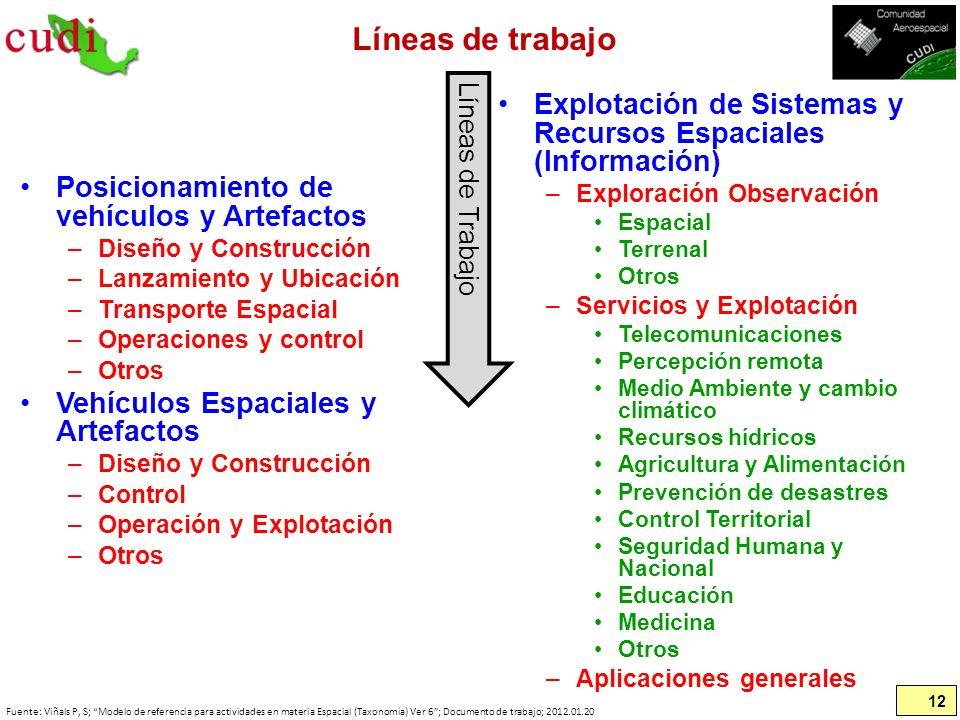 Líneas de trabajo Explotación de Sistemas y Recursos Espaciales (Información) Exploración Observación.
