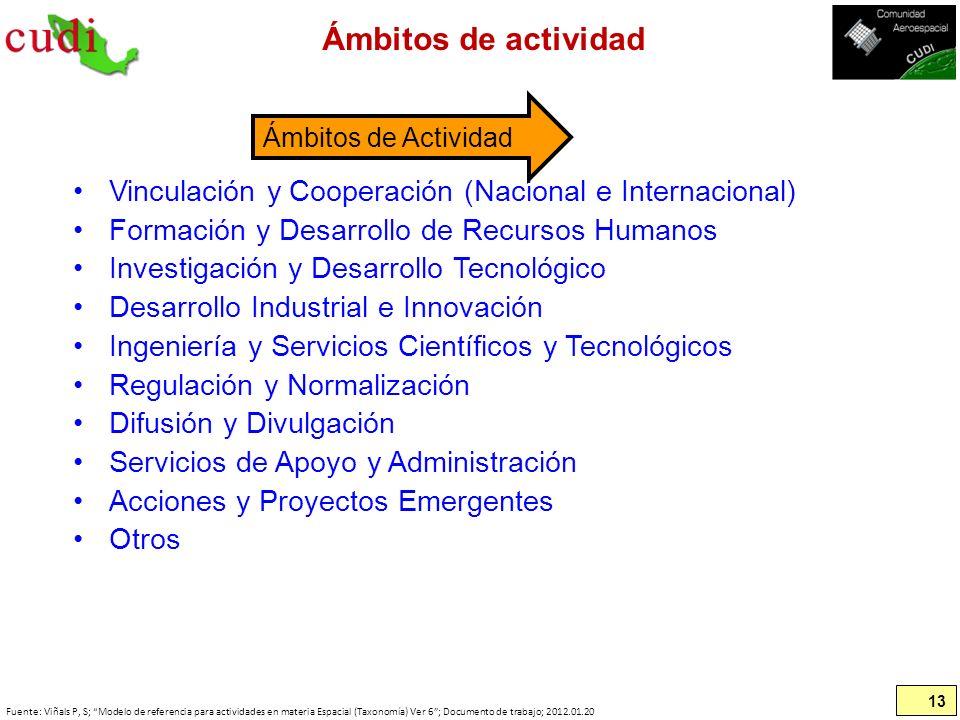 Ámbitos de actividad Ámbitos de Actividad. Vinculación y Cooperación (Nacional e Internacional) Formación y Desarrollo de Recursos Humanos.