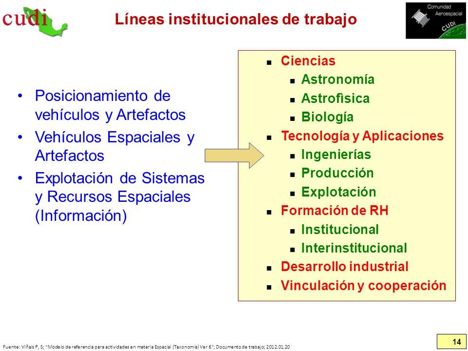 Líneas institucionales de trabajo