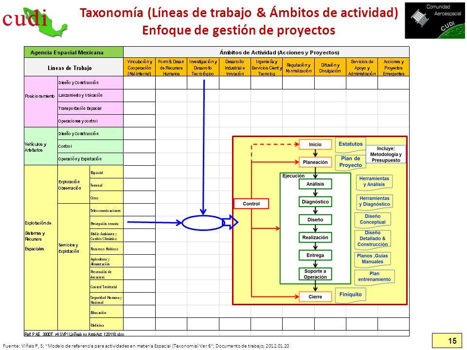Taxonomía (Líneas de trabajo & Ámbitos de actividad) Enfoque de gestión de proyectos