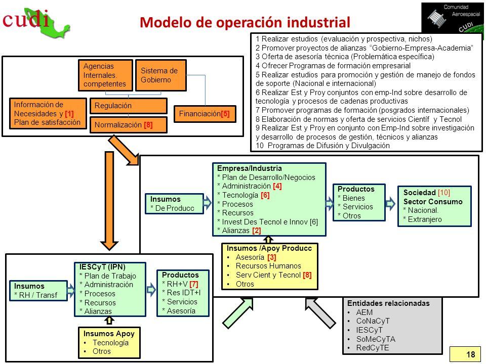 Modelo de operación industrial