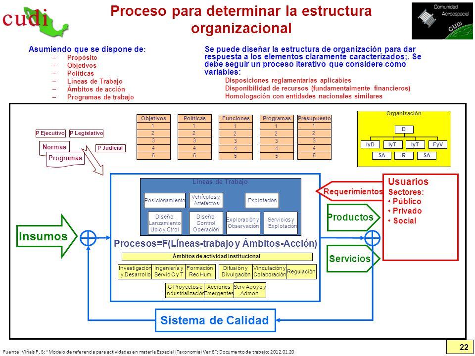 Proceso para determinar la estructura organizacional