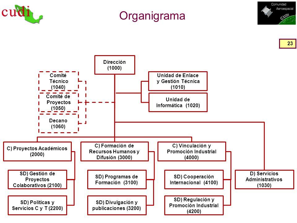 Organigrama Dirección (1000) Unidad de Informática (1020)