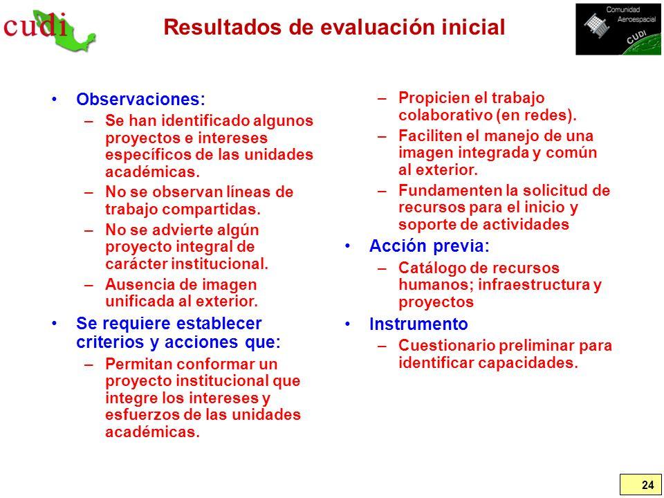 Resultados de evaluación inicial