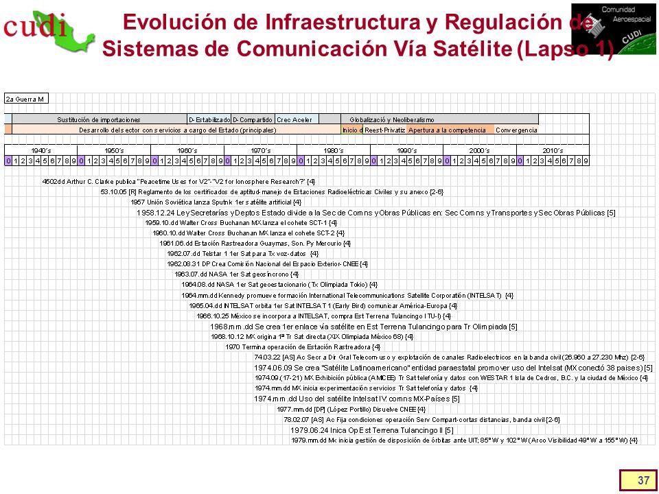 Evolución de Infraestructura y Regulación de Sistemas de Comunicación Vía Satélite (Lapso 1)