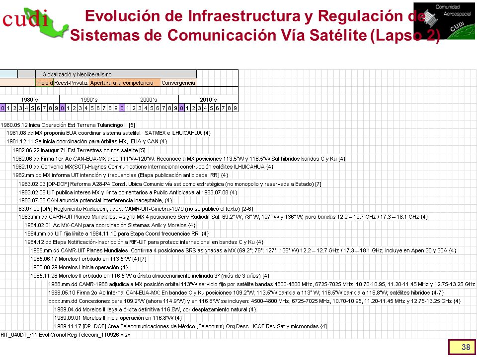 Evolución de Infraestructura y Regulación de Sistemas de Comunicación Vía Satélite (Lapso 2)