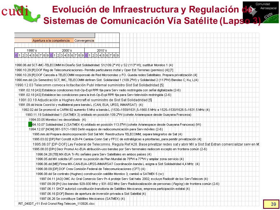 Evolución de Infraestructura y Regulación de Sistemas de Comunicación Vía Satélite (Lapso 3)