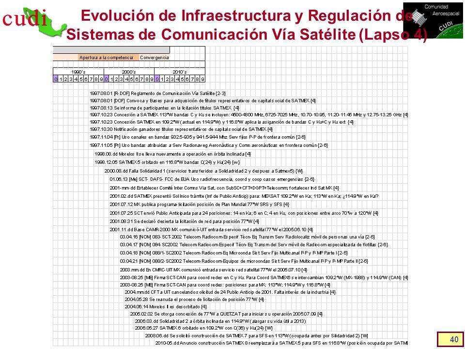 Evolución de Infraestructura y Regulación de Sistemas de Comunicación Vía Satélite (Lapso 4)