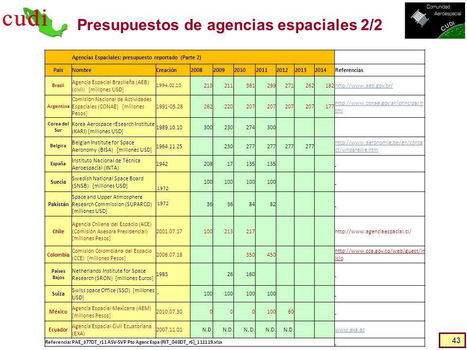 Presupuestos de agencias espaciales 2/2
