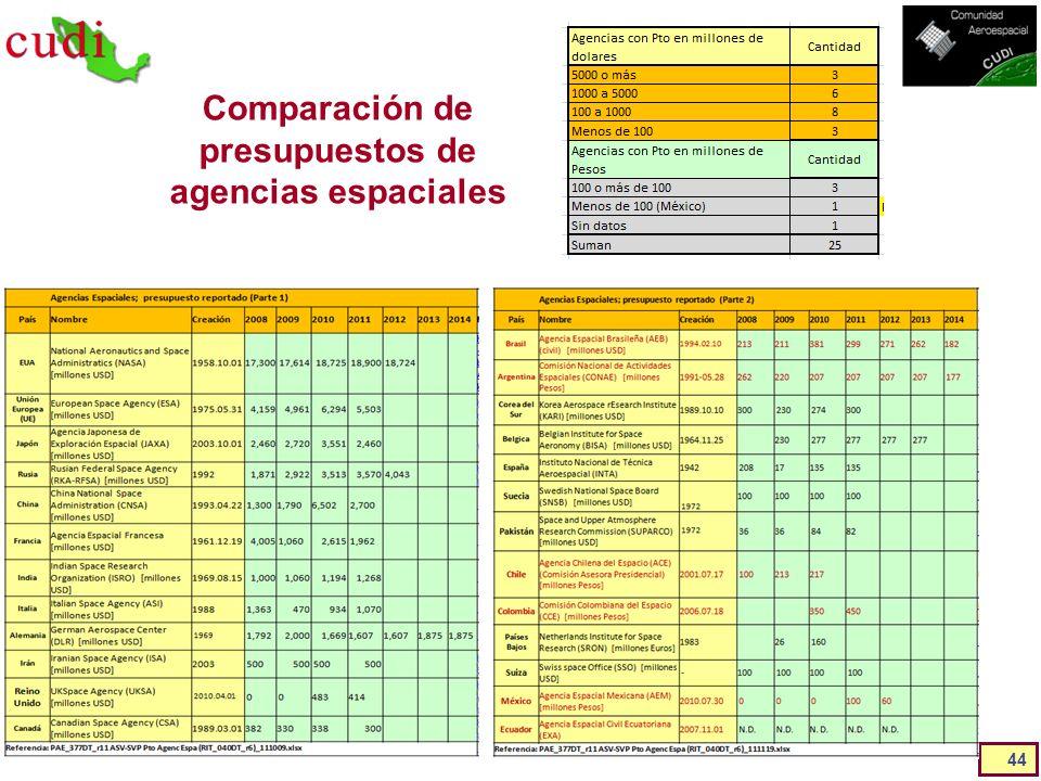 Comparación de presupuestos de agencias espaciales