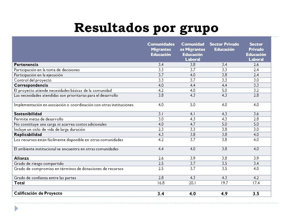 Resultados por grupo 4.9 Comunidades Migrantes Educación