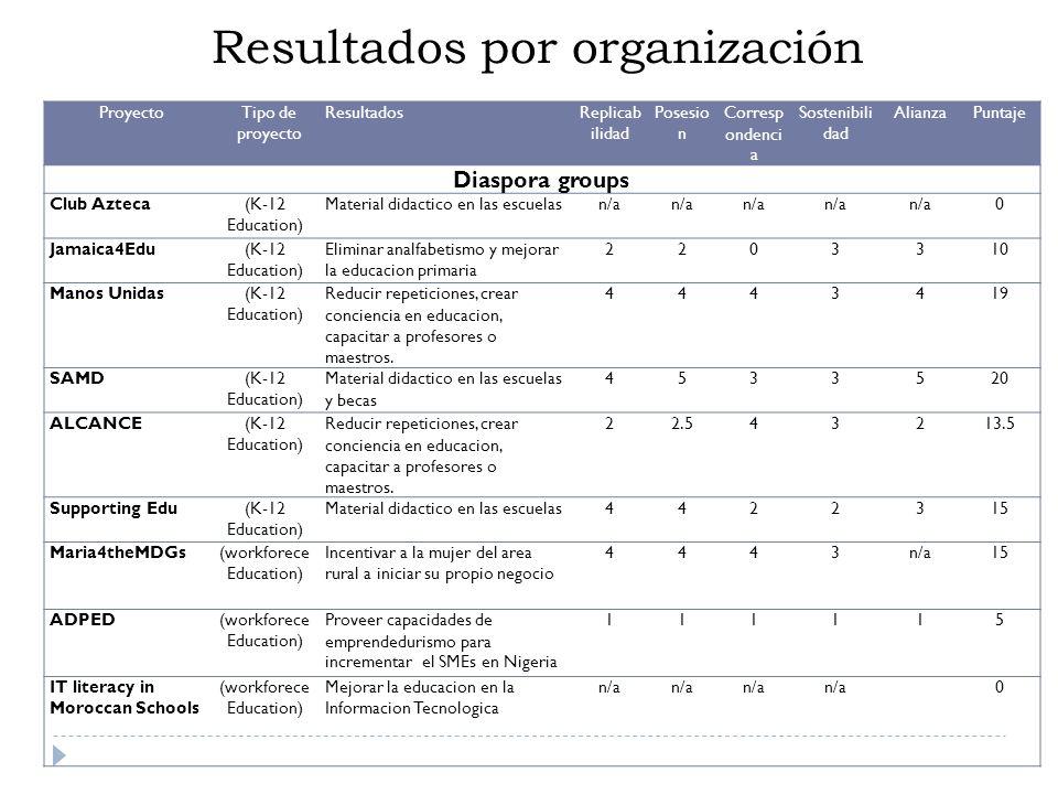 Resultados por organización