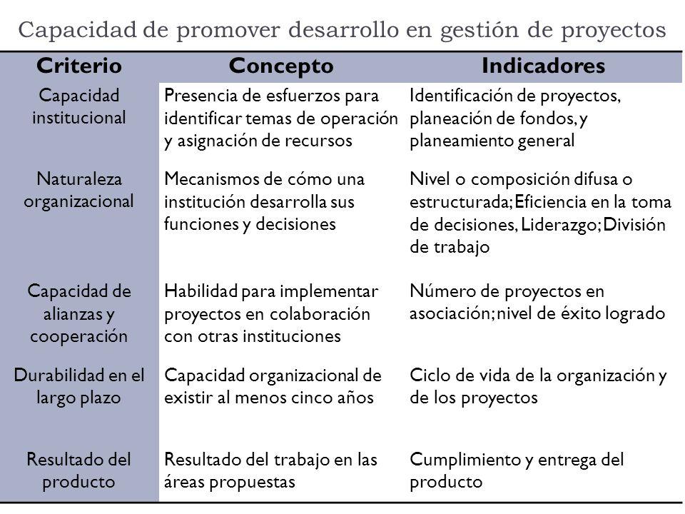 Capacidad de promover desarrollo en gestión de proyectos