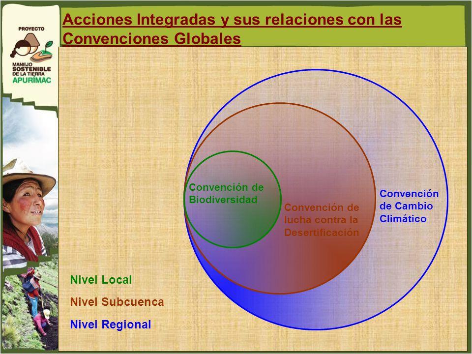 Acciones Integradas y sus relaciones con las Convenciones Globales