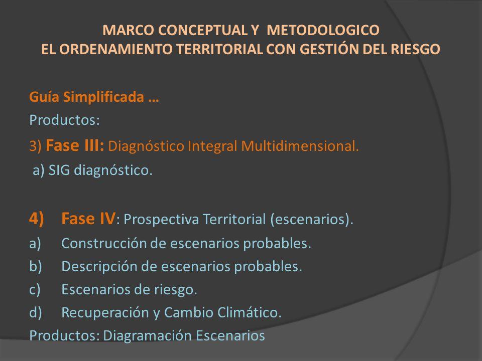 Fase IV: Prospectiva Territorial (escenarios).