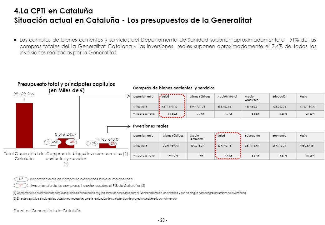 4.La CPTI en Cataluña Situación actual en Cataluña - Los presupuestos en Salud