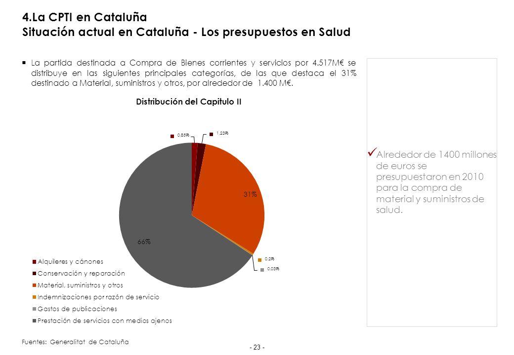 4.La CPTI en Cataluña Situación actual de la biotecnología en Cataluña